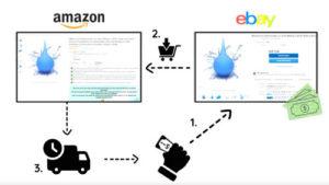 ebay-dropshipping-verlauf